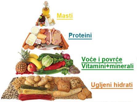 Nutricionista Goran Ivanović
